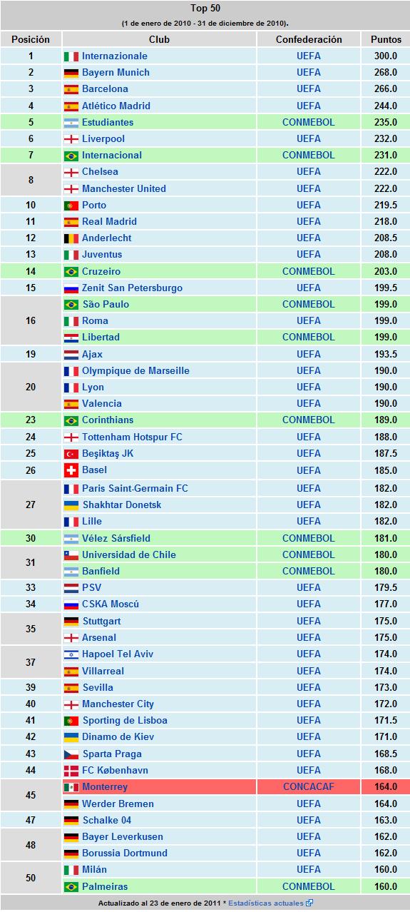Último ranking de clubes de la FIFA